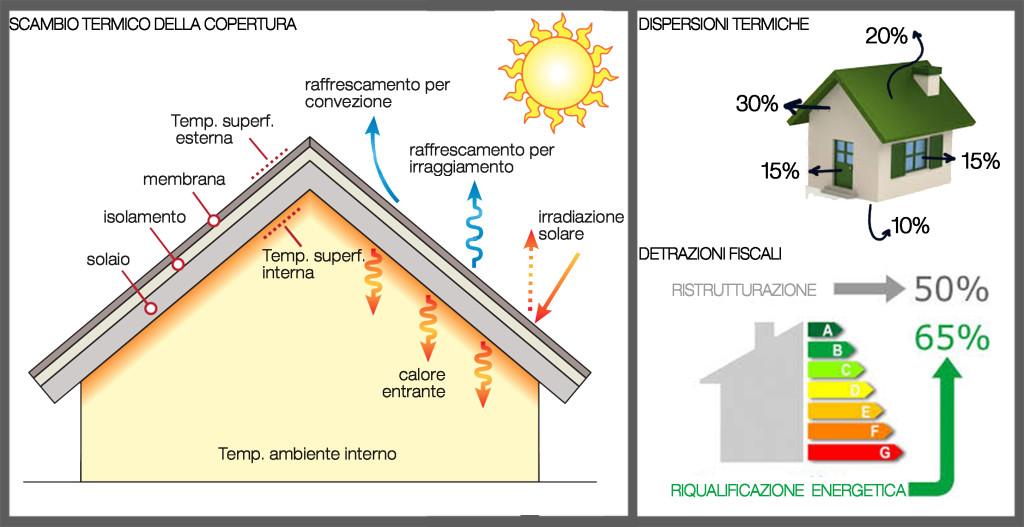 01scambio-termico-copertura-dispersioni-tetto-detrazioni