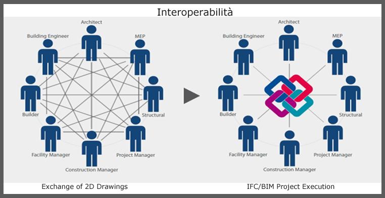 interoperabilità