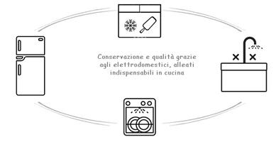 Elettrodomestici in cucina una piccola guida per un for Programmi per disegnare una cucina gratis
