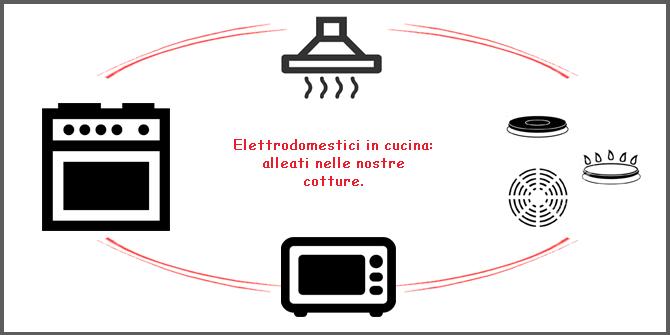 Elettrodomestici in cucina una piccola guida per un for Acquisto elettrodomestici