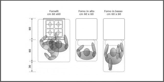 ergonomia_in_cucina_3