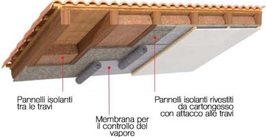 Coibentazione sottotetto dall interno - Isolamento tetto interno ...