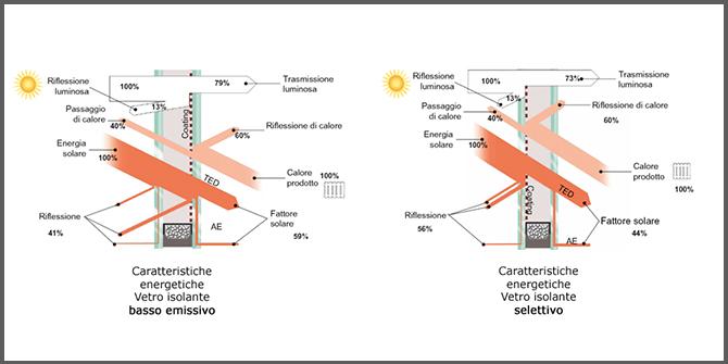 Come scegliere l infisso giusto vetri e modalit di - Costo infissi vetrocamera ...