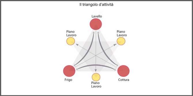 triangolo di attività nella cucina