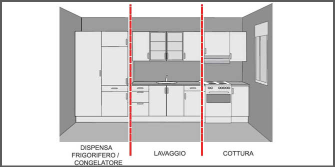 zona_conservazione_lavaggio_cottura_